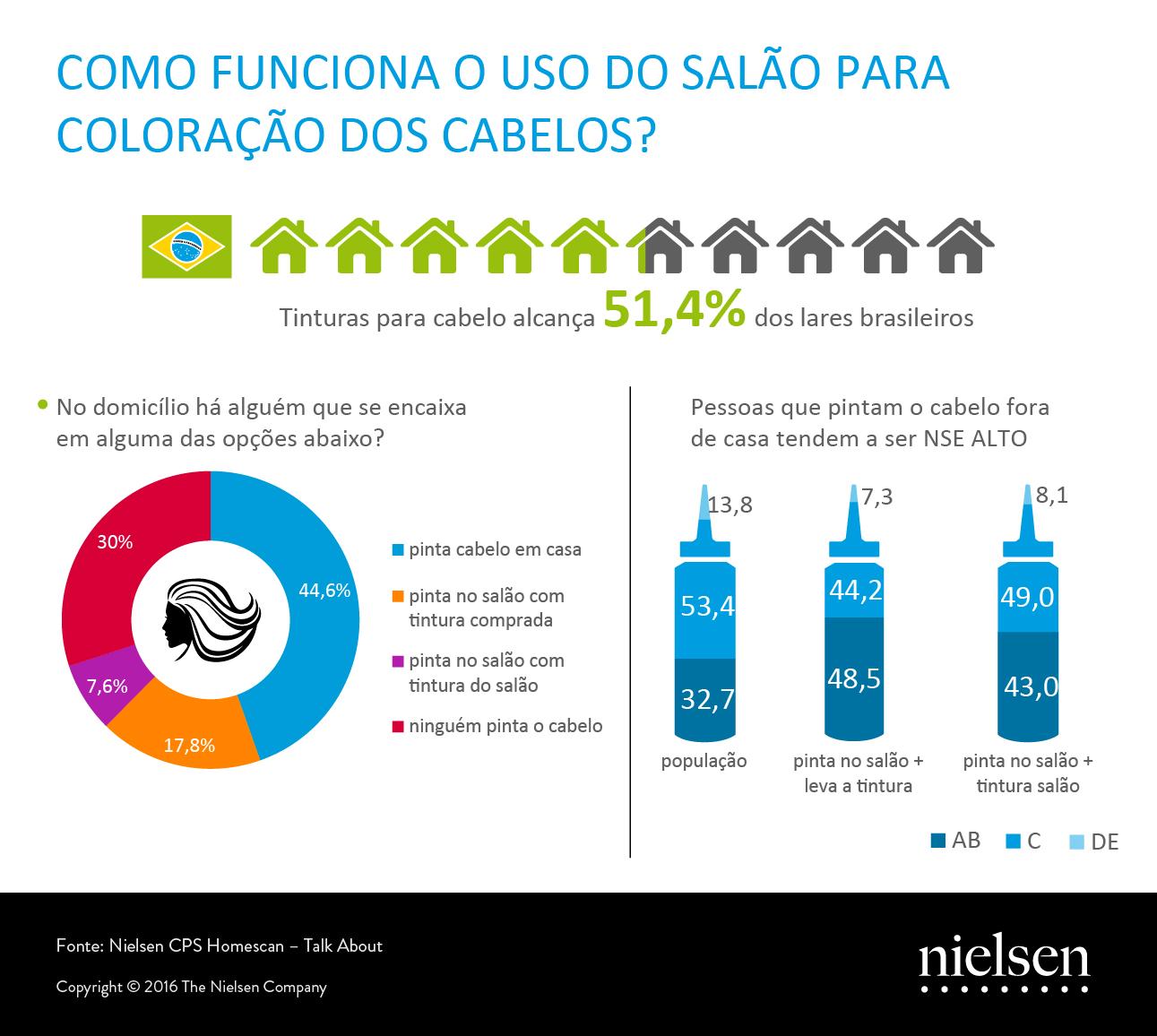 Infografico_TinturasdeCabelo