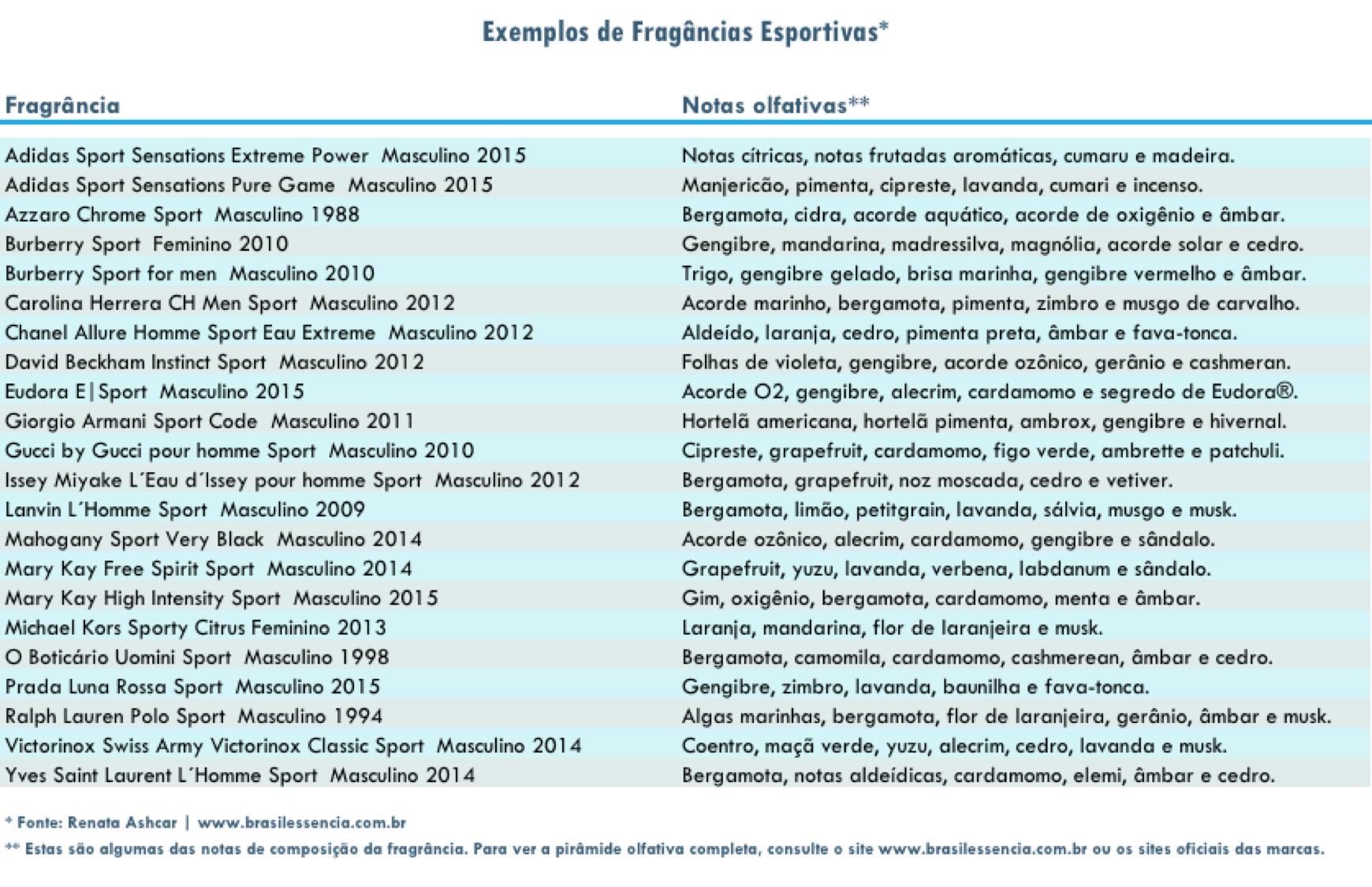 tabela_fragrancias-esportivas