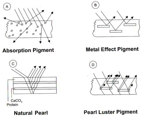 Fig 2: Propriedades ópticas de pigmentos de absorção, de efeito e pérolas naturais