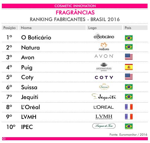ranking perfumes brasil 2016