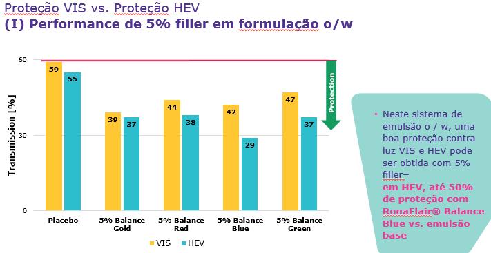 043ab403cd521 Proteção solar avançada com a tecnologia MERCK Indoor e Outdoor (UVA ...