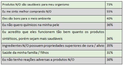 52e997f9f Razões que as mulheres relatam para comprar produtos de HPPC naturais e  orgânicos (N O)