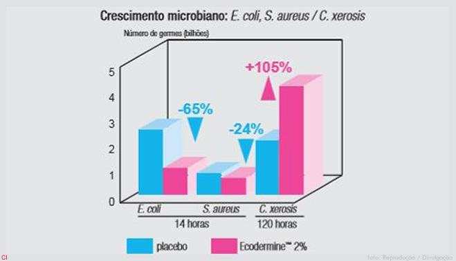 94ab7ad48 Com EcodermineTM houve inibição de 85% do crescimento do Staphylococcus  aureus e crescimento de cerca de 100% do Corynebacterium xerosis em 8 horas.